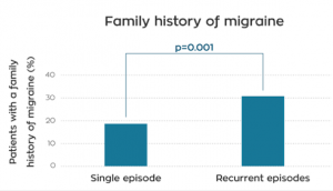 Figure 1. Patient age and history of migraine in patients with recurrent versus single TGA.